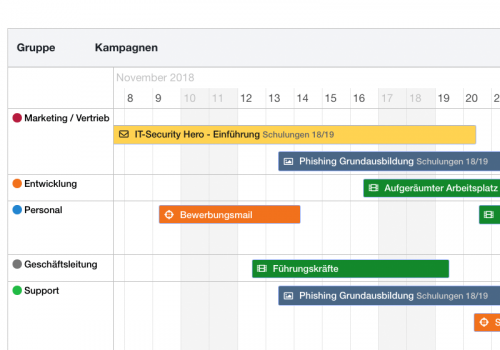 Security Awareness Schulungen Timeline