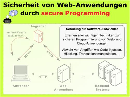Beitragsbild für Secure Programming