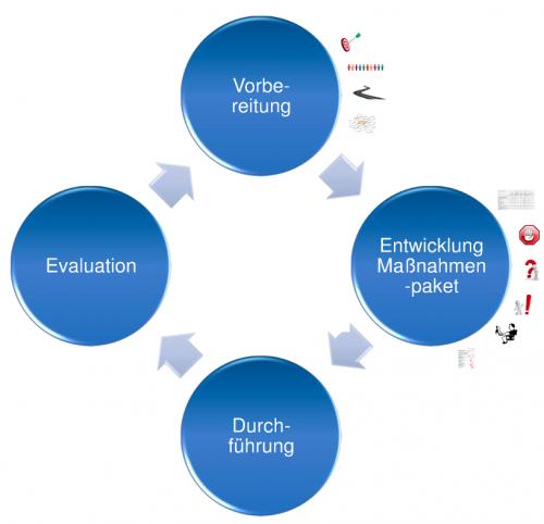 Bild Planung Security Awareness Layer8